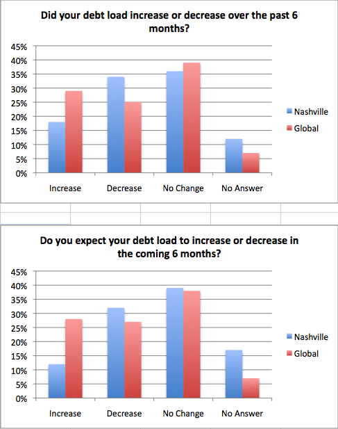 Question 4 Charts