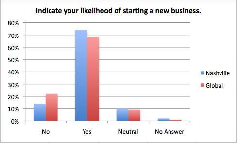 Question 7 Chart
